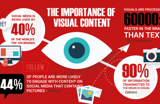 Importance of visual content infographic