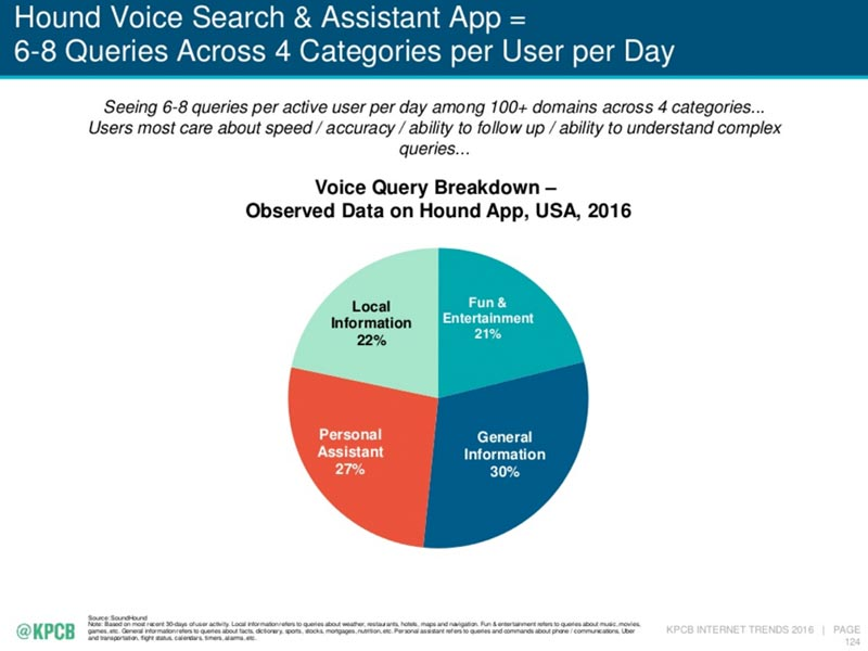 Hound voice search useage chart