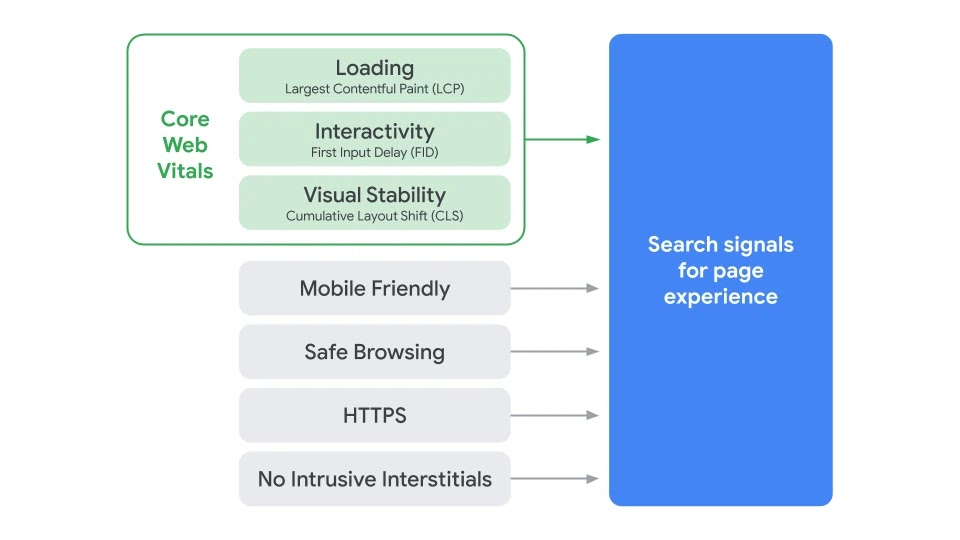 Google Page Speed Experience factors